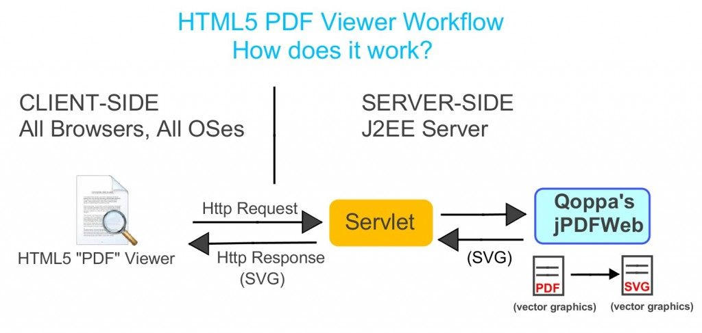 pdfhtml5viewer_workflow_svg