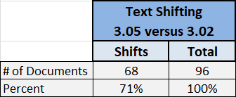 Comparing Tesseract versions 3 02 and 3 05 for accuracy